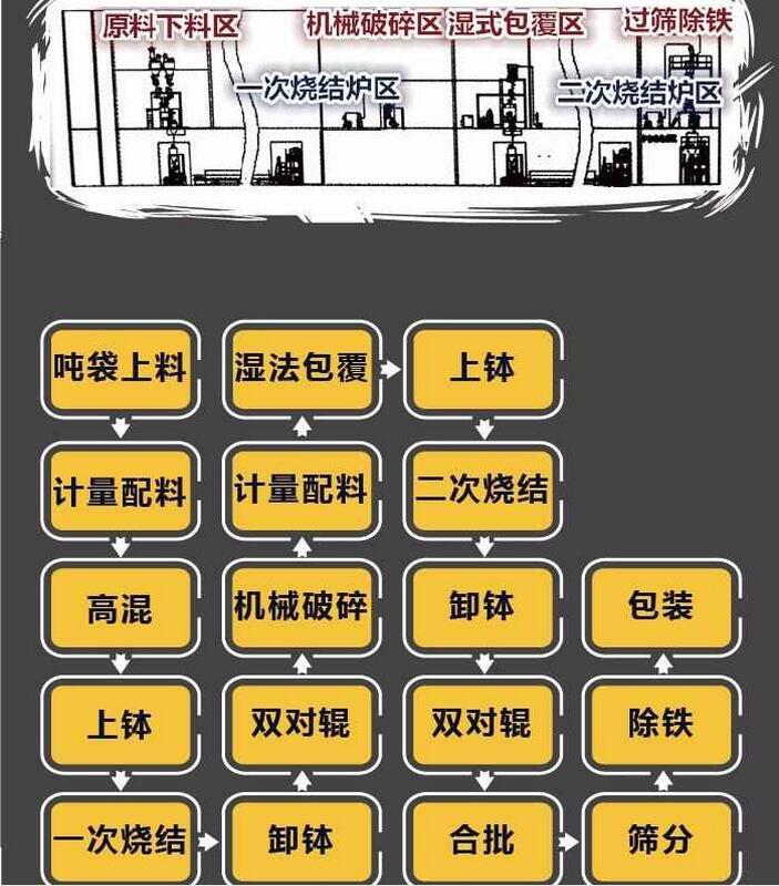 三元材料生产线流程图.jpg